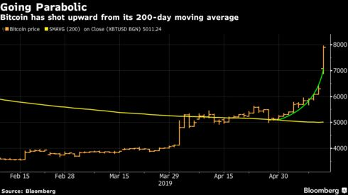 Bitcoin has shot upward from its 200-day moving average