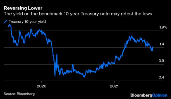 With Bond Yields, Something Has to Give