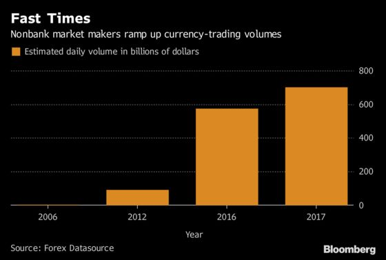 Fastest FX Market Makers Ramp Up Trading to $700 Billion a Day