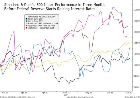 S&P 500 in three months before Fed's first rate increase
