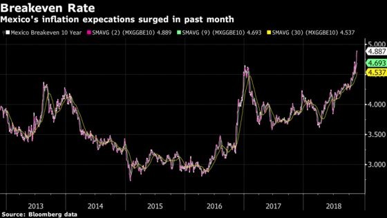Mexico Hikes Interest Rate, Citing Peso Pressure From AMLO