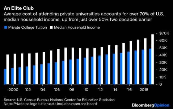 How to Afford Yale ifInflation Creeps Above 3%