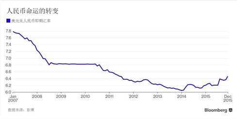 人民币兑美元汇率走势