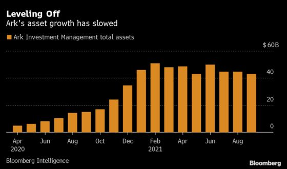 Ark Drops Out of Top 10 ETF Issuers as 'Shiny' Lure Fades