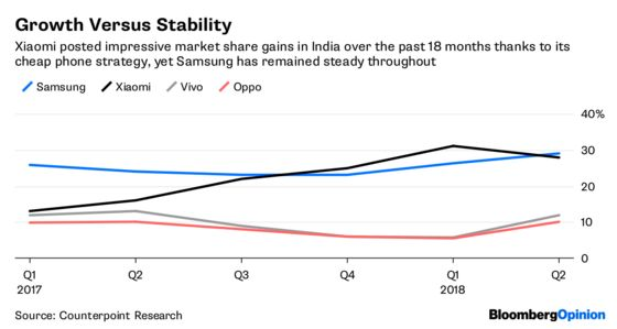 Xiaomi's Growth Model Is Showing Cracks in India