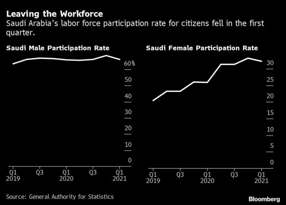 Saudis Leaving Workforce Push Unemployment to a Five-Year Low