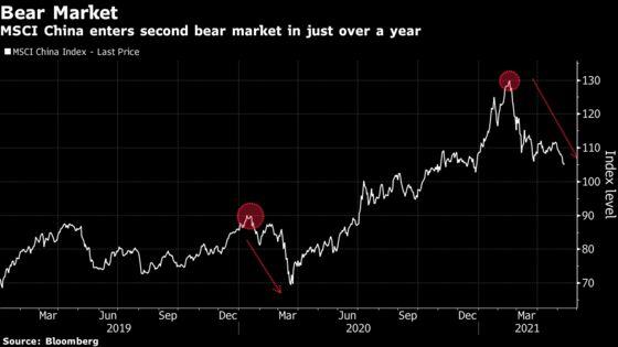 MSCI China Enters Bear Market After Tech Selloff; Alibaba Slumps