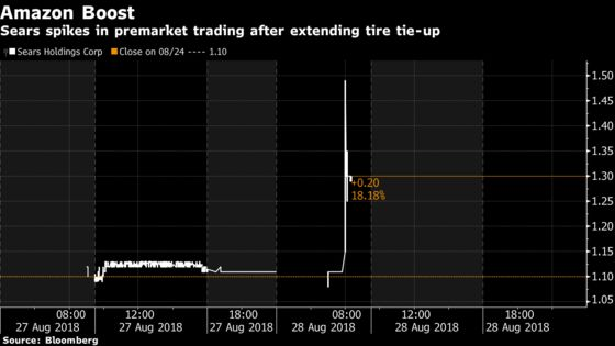 Sears Shares Jump AfterNationwide Rollout ofAmazon Tire Partnership