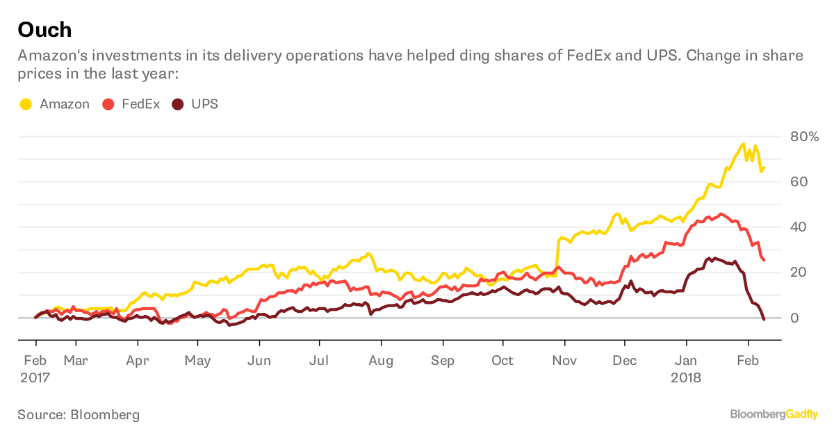 Amazon's Delivery Dream Is a Nightmare for FedEx and UPS - Bloomberg