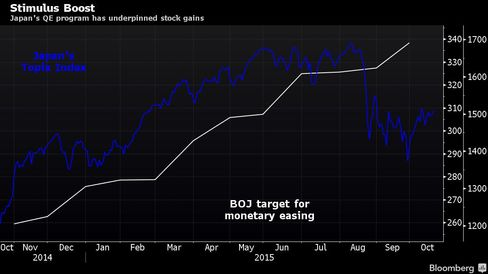 Japan's QE program has underpinned stock gains