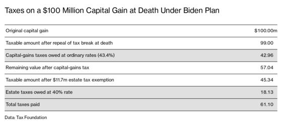 Biden Is Coming for the Tax Loopholes That the Rich Cherish