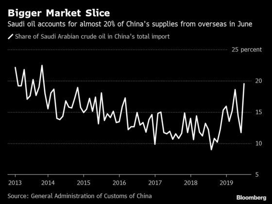 China Feasts on Record Saudi Crude Imports After Sanctions Hit Iran