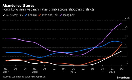 Bankers Leaving Hong Kong Face Grim Job Markets, High Taxes