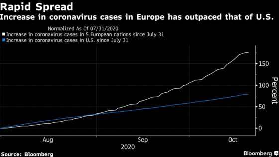 Hedge Funds Cut Bullish Euro Bets at Fastest Pace Since February