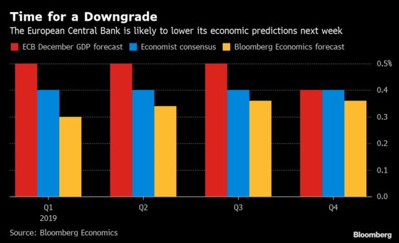 Taking a Knife to ECB Forecasts as Euro Area Wobbles