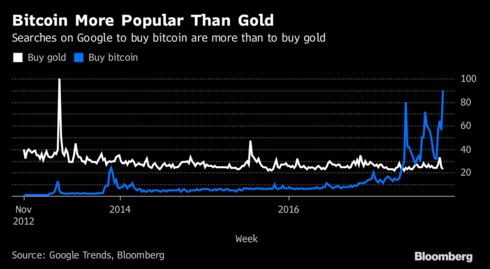 Buy bitcoin overtakes buy gold as online search phrase bloomberg after previously exceeding searches for how to purchase silver last month the amount of gold changing hands on bullionvaults online trading platform ccuart Gallery