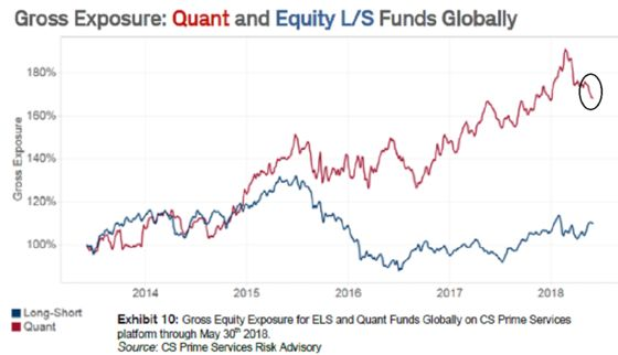 Quant Funds Pull Back on Stocks as Hidden Volatility Builds