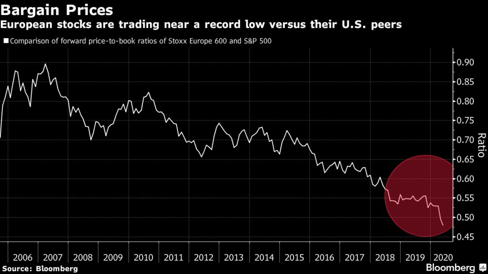 European stocks are trading near a record low versus their U.S. peers