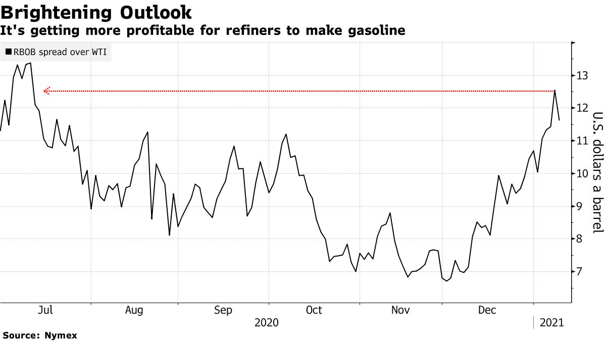 It's getting more profitable for refiners to make gasoline
