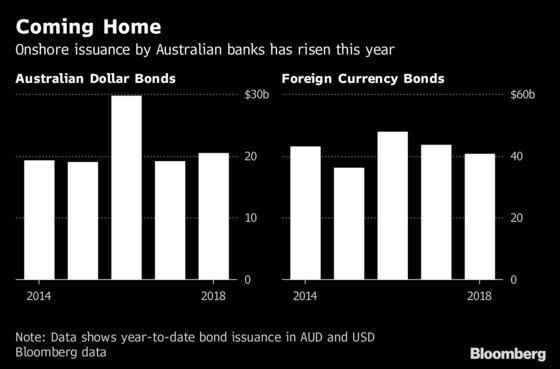 Australia Bank Woes Open Door to Funds to Boost Lending