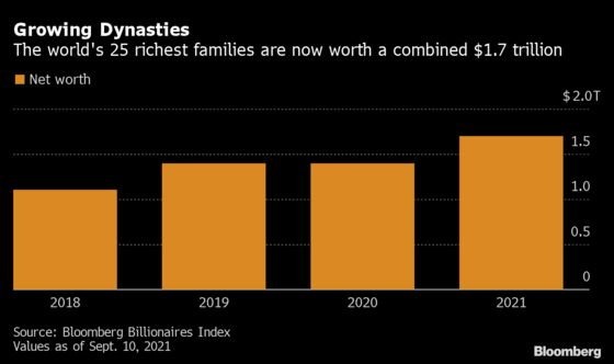 World's Wealthiest Families Gained $312 Billion Over Past Year