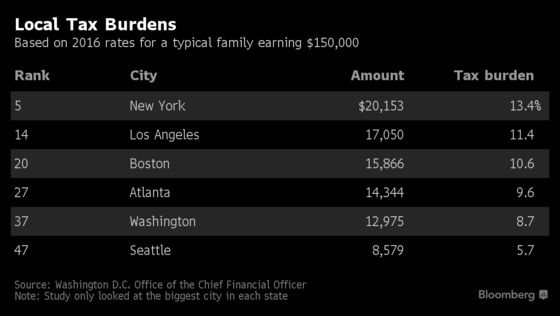 Amazon Isn't Afraid of NYC's High Taxes
