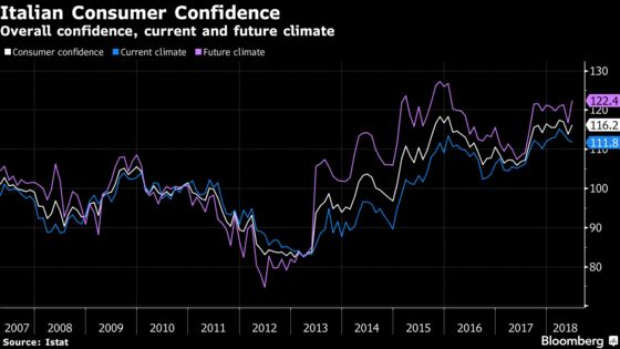 Italian Consumer Confidence Rises, Manufacturing Morale Down