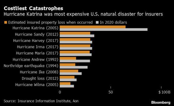 Hurricane Ida Seen Costing Insurers at Least $15 Billion