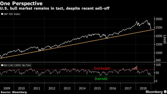 Wild End to Year Leaves S&P 500 Bull Market Run Intact: Chart