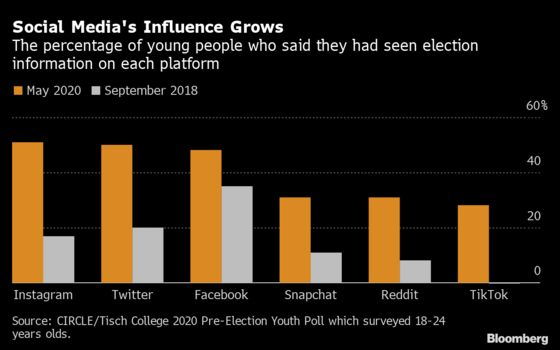 TikTok Influencers Tapped in Efforts to Turn Out Young Voters
