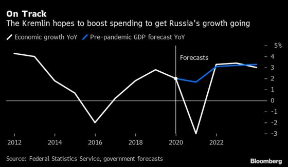 Putin Looks to Spending to Get Economy Back on Track