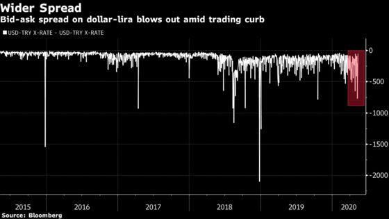 Turkey Lifts Ban on Lira Trading With BNP, Citi, UBS in U-Turn