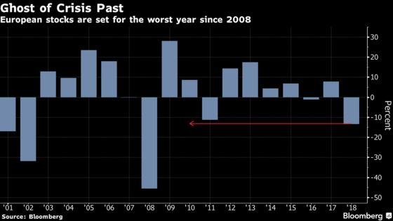 European Stocks Drop Before Christmas as Retailers, Banks Fall