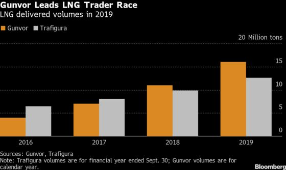 Gunvor Cements Its Role as Biggest Independent LNG Trader