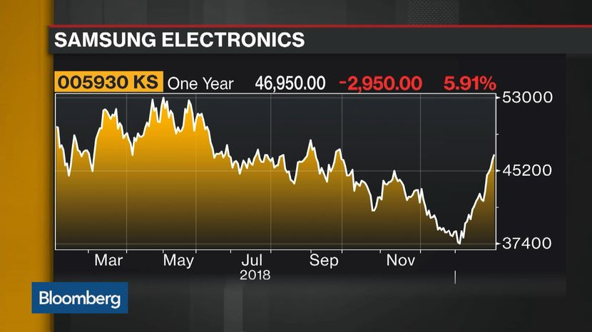 Samsung Cuts Back On Semiconductor Spending as Profits