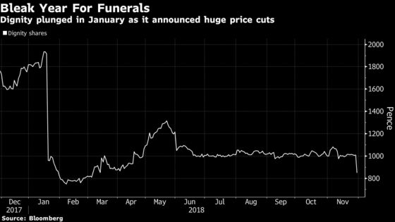 A Price War Is Set to Hit the U.K. Funeral Sector