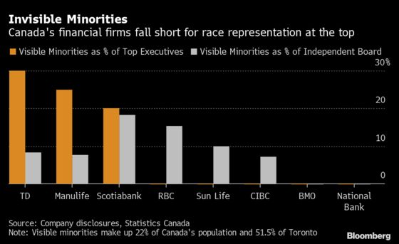 Toronto Banks Lack Minority Leaders in City of Diversity