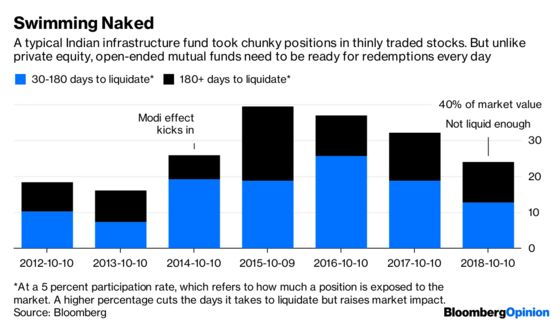 Fund Carnage Shows Peril of Ignoring Liquidity