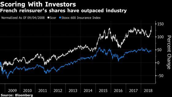 Scor Spurns $9.6 Billion Bid From Insurer's Biggest Investor