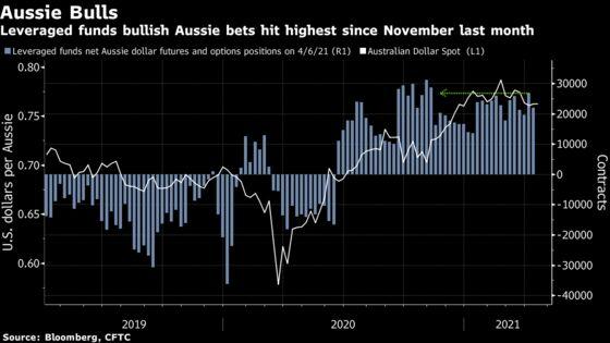 Aussie Dollar Bulls Unbowed Despite Disappointing March