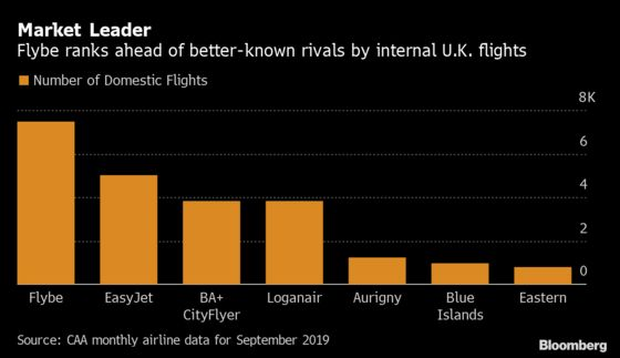 Teetering Flybe Puts Johnson on the Spot as Brexit Day Looms