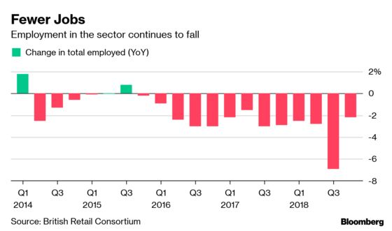 Going Out of Business Is Hottest Trend in U.K. Retail