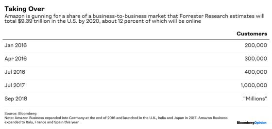 Amazon Makes Good on Business-to-Business Threat