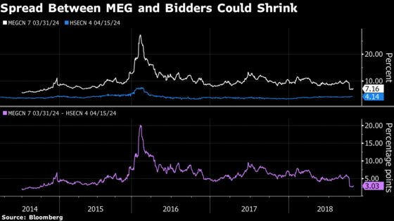 Prospect of MEG Bidding War Means Bonds Still Have Room to Run