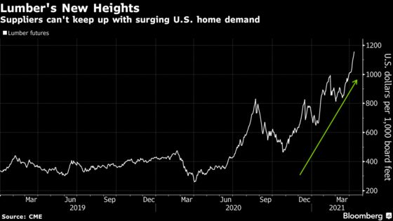 Lumber Frenzy Drives Up Home Prices as Suppliers Can't Keep Up