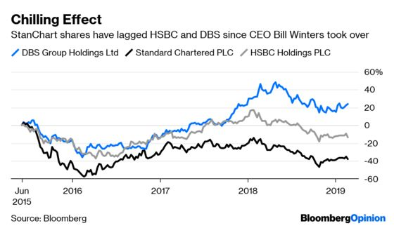 StanChart's Winters Needs a Plan for Growth
