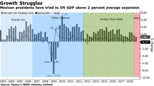 Mexican presidents have tried to lift GDP above 2 percent average expansion