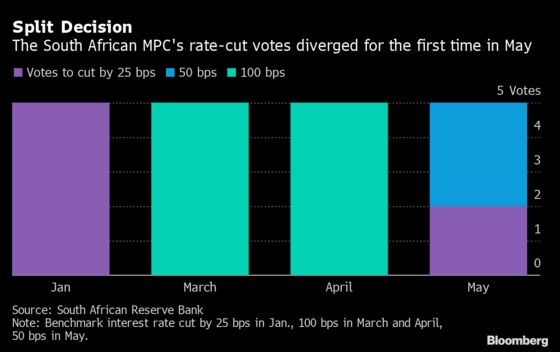 S. Africa MPC Curbs Easing Expectations After Cutting Again