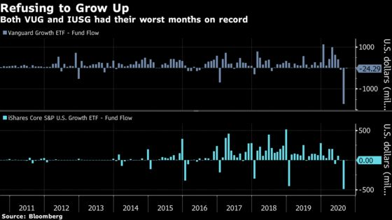 Two Giant Growth Funds Suffer Biggest Selling Stampede on Record
