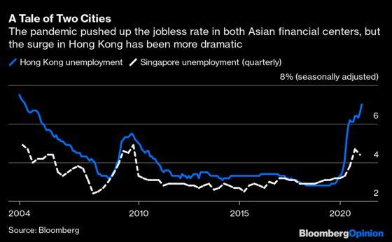 Hong KongBudget MissesOneThing —the Future
